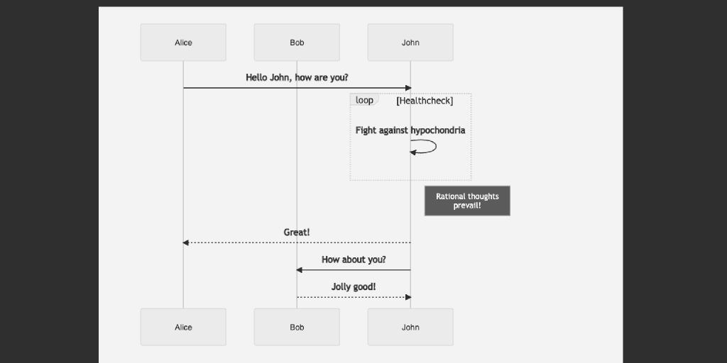 Generation of diagram and flowchart from text in a similar manner as markdown